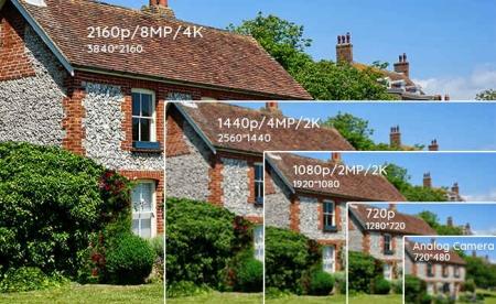 تفاوت کیفیت تصویر سیستم دوربین مداربسته